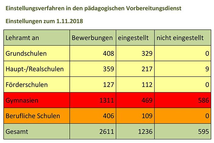 Einstellungszahlen Für Das Lehramtsreferendariat In Hessen
